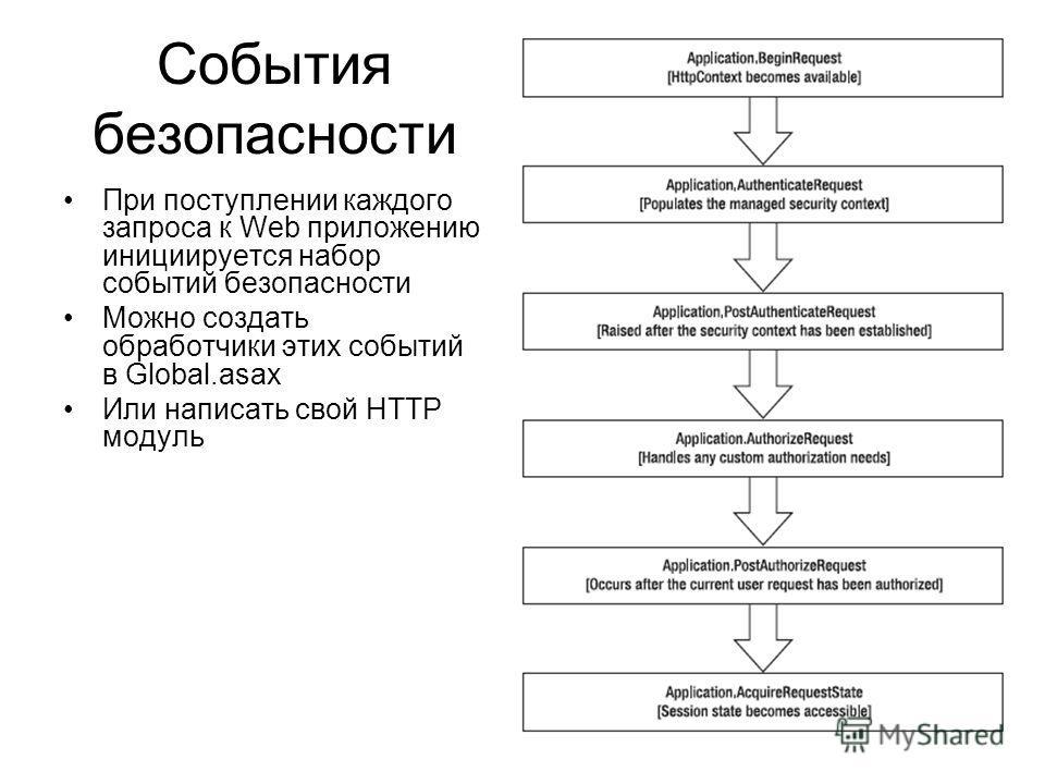 События безопасности При поступлении каждого запроса к Web приложению инициируется набор событий безопасности Можно создать обработчики этих событий в Global.asax Или написать свой HTTP модуль