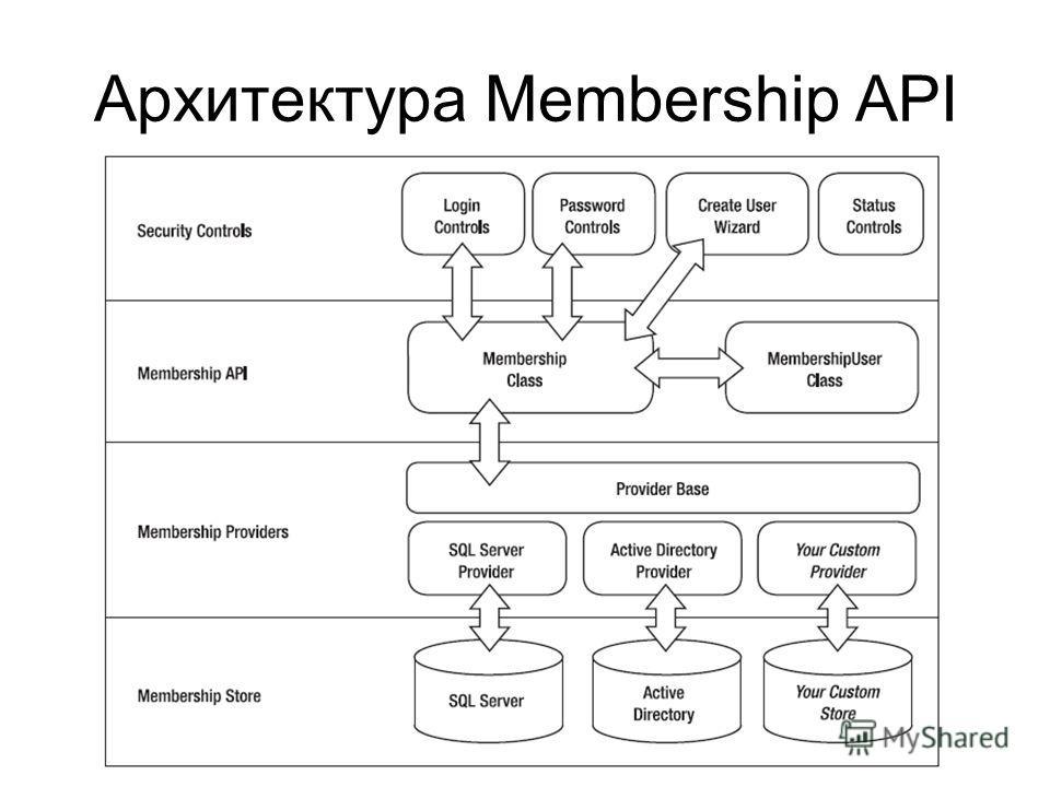 Архитектура Membership API