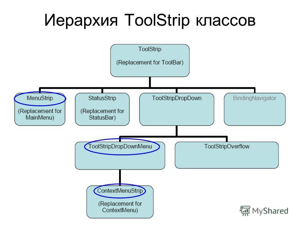 Иерархия ToolStrip классов