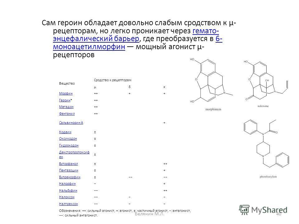 Вещество Сродство к рецепторам μδκ Морфин++++ ГероинГероин*++ Метадон++ Фентанил++ Сальвинорин А+ Кодеин± Оксикодон± Гидрокодон± Декстропропоксиф ен ± Буторфанол±++ Пентазоцин±+ Бупренорфин± Налорфин+ Нальбуфин++ Налоксон Налтрексон Обозначения: ++: