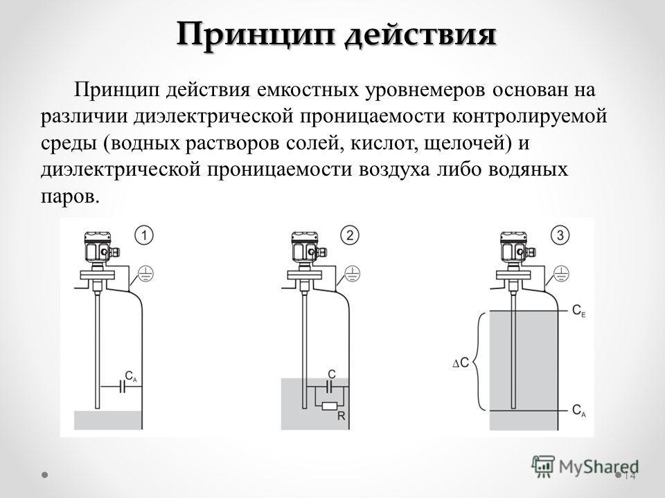 14 Принцип действия Принцип действия емкостных уровнемеров основан на различии диэлектрической проницаемости контролируемой среды (водных растворов солей, кислот, щелочей) и диэлектрической проницаемости воздуха либо водяных паров.