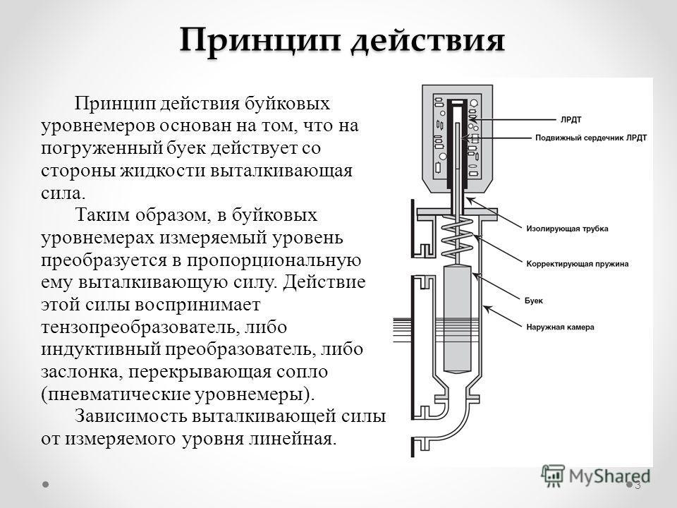 3 Принцип действия Принцип действия буйковых уровнемеров основан на том, что на погруженный буек действует со стороны жидкости выталкивающая сила. Таким образом, в буйковых уровнемерах измеряемый уровень преобразуется в пропорциональную ему выталкива