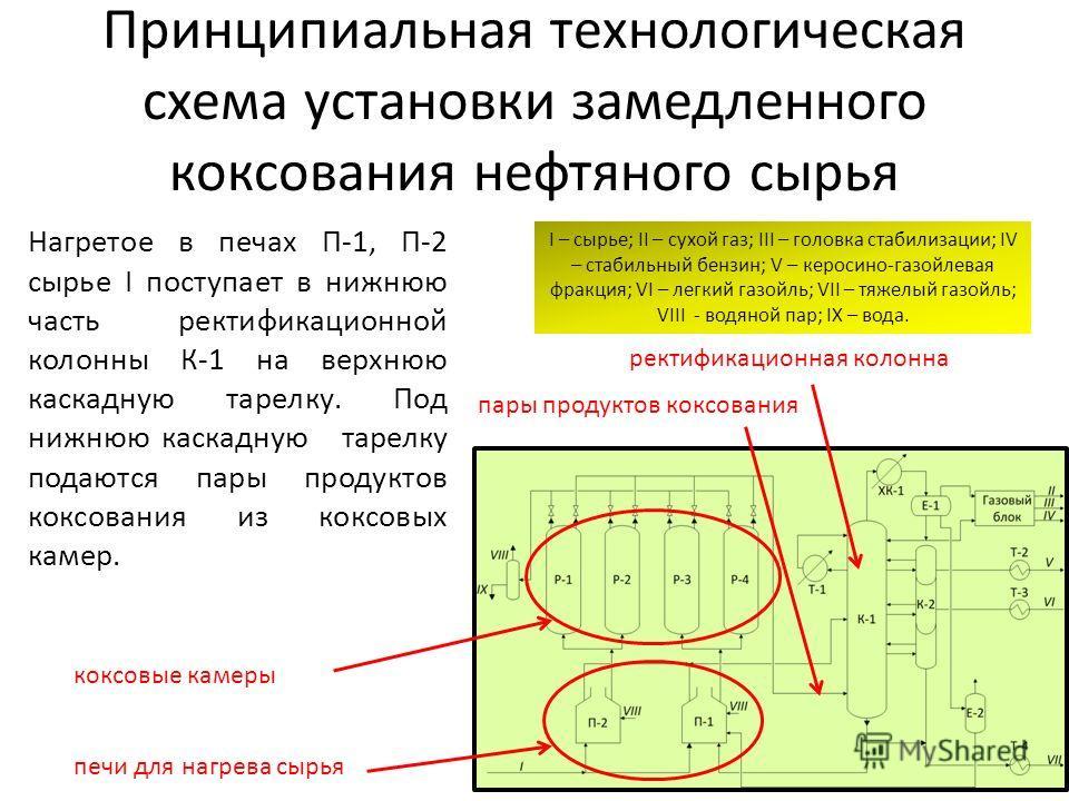 Принципиальная технологическая схема установки замедленного коксования нефтяного сырья Нагретое в печах П-1, П-2 сырье I поступает в нижнюю часть ректификационной колонны К-1 на верхнюю каскадную тарелку. Под нижнюю каскадную тарелку подаются пары пр