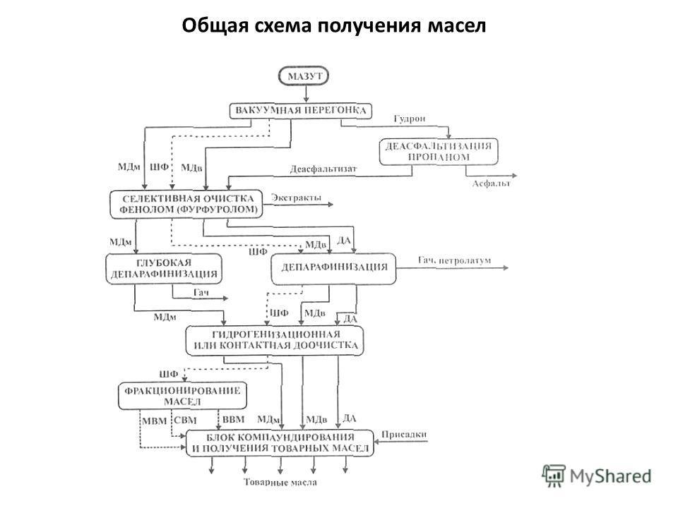 Общая схема получения масел