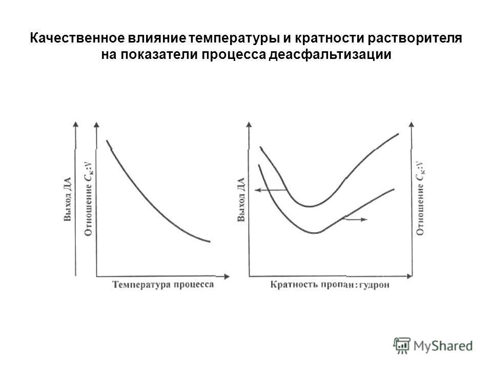 Качественное влияние температуры и кратности растворителя на показатели процесса деасфальтизации