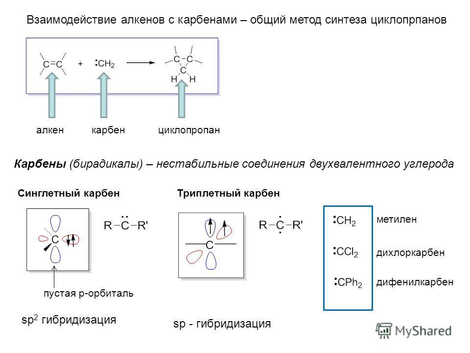 Взаимодействие алкенов с карбенами – общий метод синтеза циклопрпанов алкенкарбенциклопропан Карбены (бирадикалы) – нестабильные соединения двухвалентного углерода пустая p-орбиталь Синглетный карбенТриплетный карбен sp 2 гибридизация sp - гибридизац