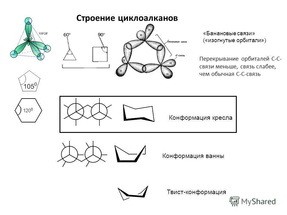 «Банановые связи» («изогнутые орбитали») Перекрывание орбиталей С-С- связи меньше, связь слабее, чем обычная С-С-связь Строение циклоалканов Конформация кресла Конформация ванны Твист-конформация