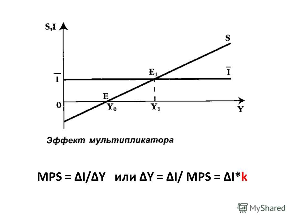 MPS = I/Y или Y = I/ MPS = I*k