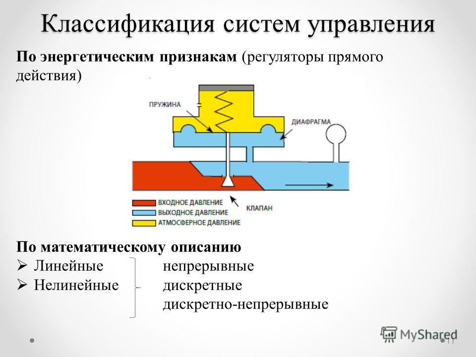 11 По энергетическим признакам (регуляторы прямого действия) По математическому описанию Линейные непрерывные Нелинейные дискретные дискретно-непрерывные Классификация систем управления