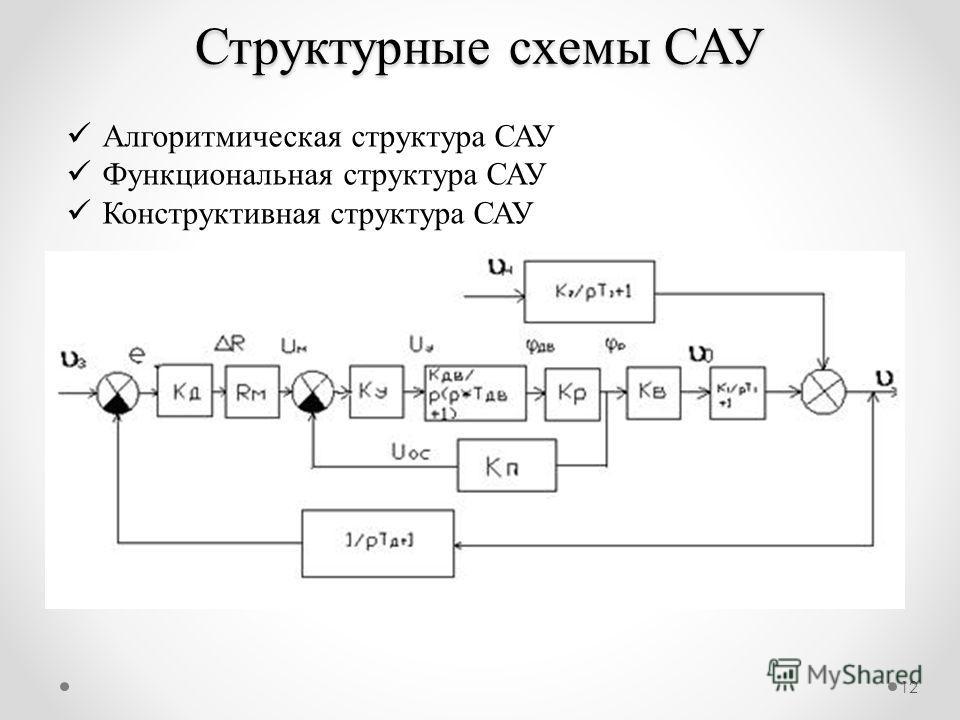 12 Структурные схемы САУ Алгоритмическая структура САУ Функциональная структура САУ Конструктивная структура САУ