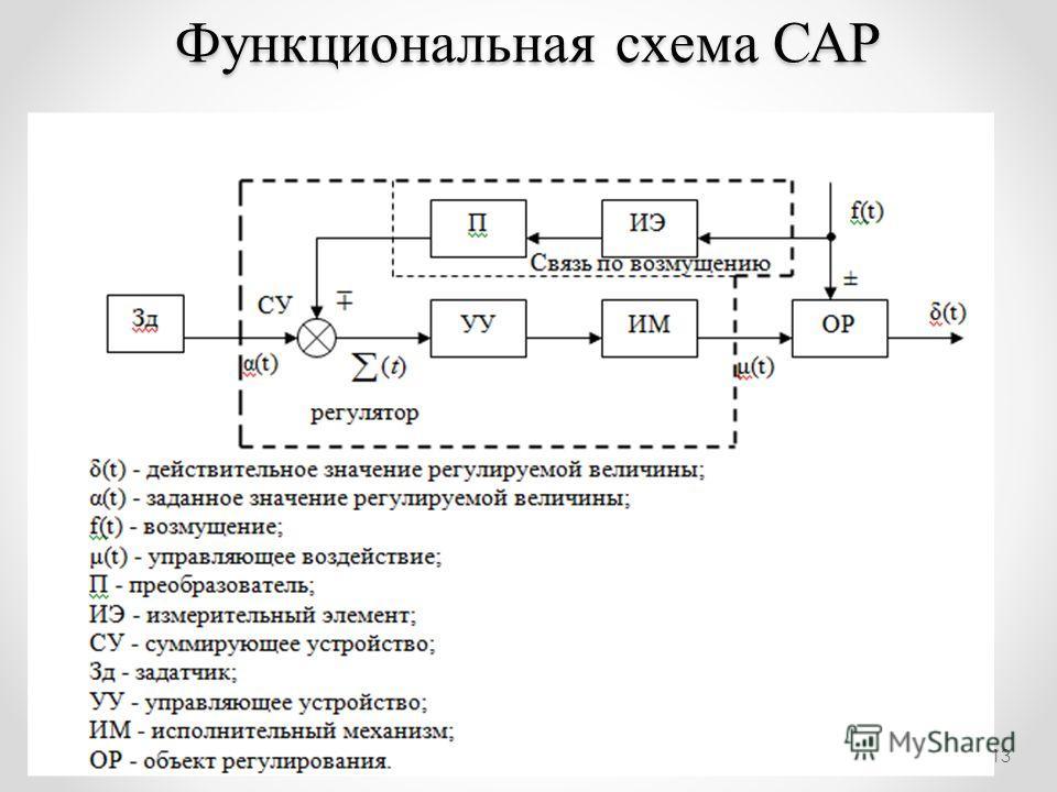 13 Функциональная схема САР