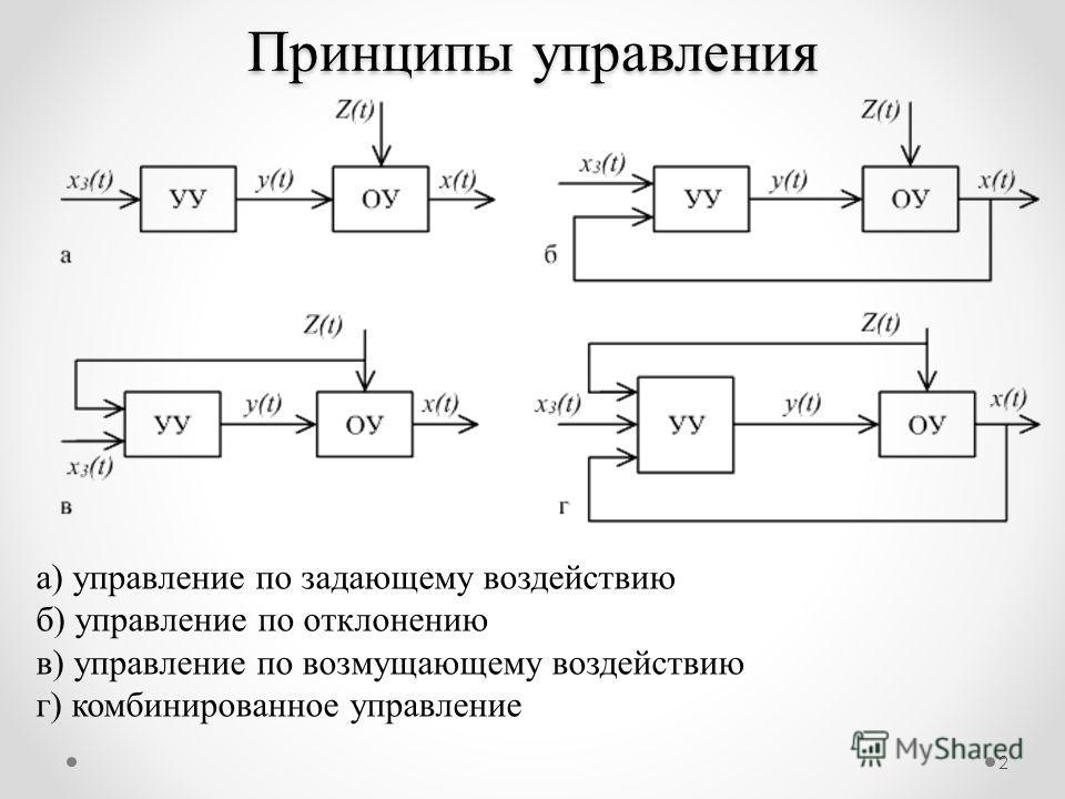 2 а) управление по задающему воздействию б) управление по отклонению в) управление по возмущающему воздействию г) комбинированное управление Принципы управления
