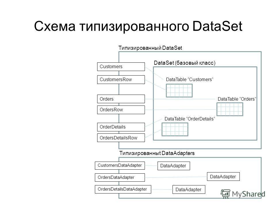 Схема типизированного DataSet DataSet (базовый класс) DataTable Customers Типизированный DataSet Customers Orders CustomersRow DataTable Orders DataTable OrderDetails OrdersRow OrderDetails OrdersDetailsRow Типизированныt DataAdapters DataAdapter Cus