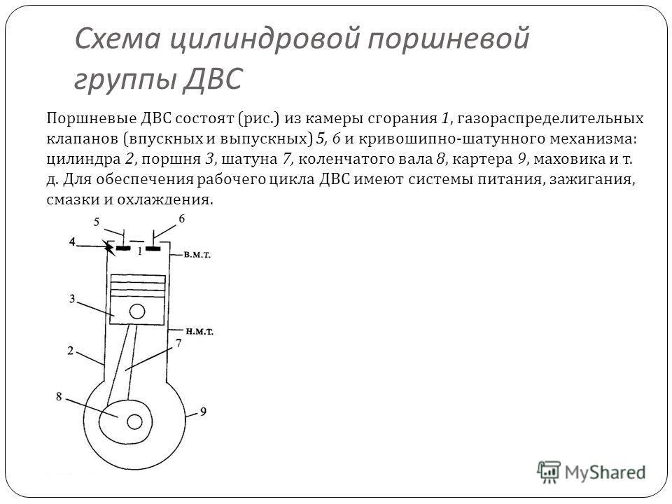 Схема цилиндровой поршневой группы ДВС Поршневые ДВС состоят ( рис.) из камеры сгорания 1, газораспределительных клапанов ( впускных и выпускных ) 5, 6 и кривошипно - шатунного механизма : цилиндра 2, поршня 3, шатуна 7, коленчатого вала 8, картера 9
