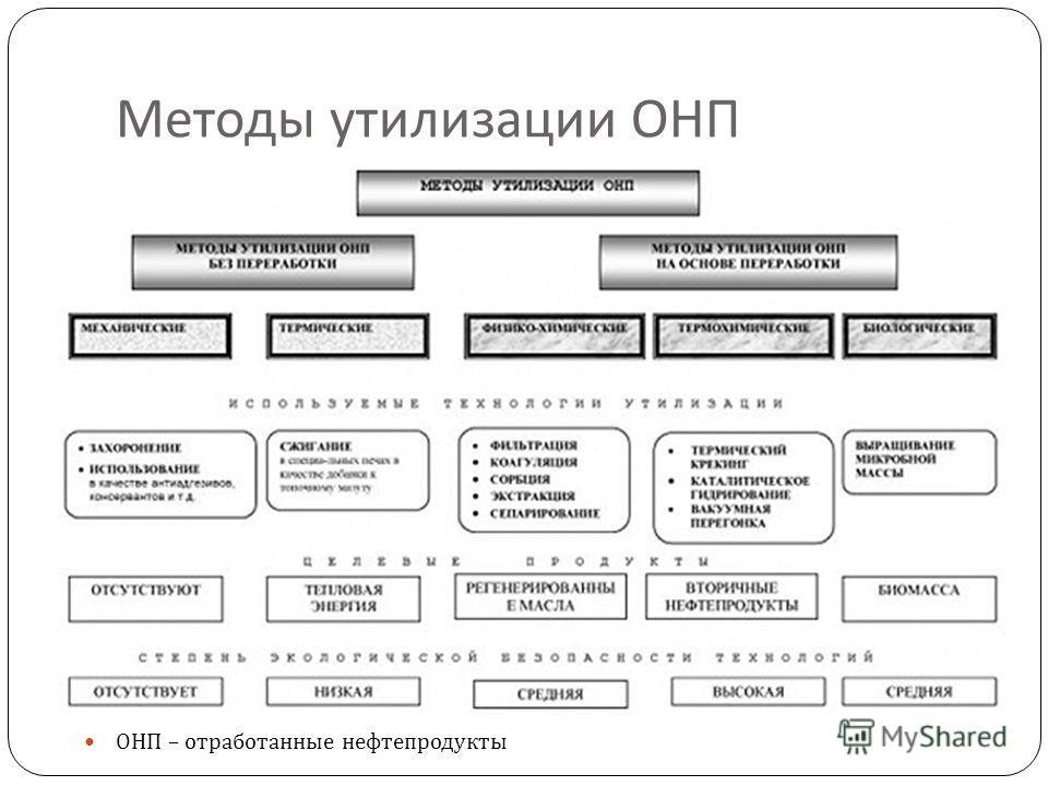 Методы утилизации ОНП ОНП – отработанные нефтепродукты