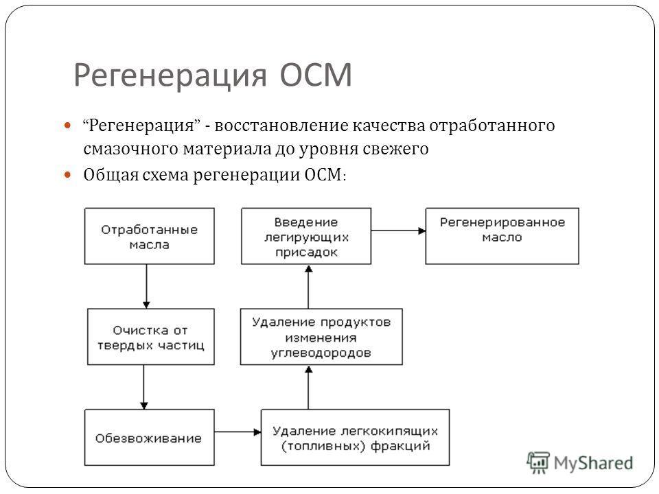 Регенерация ОСМ Регенерация - восстановление качества отработанного смазочного материала до уровня свежего Общая схема регенерации ОСМ :