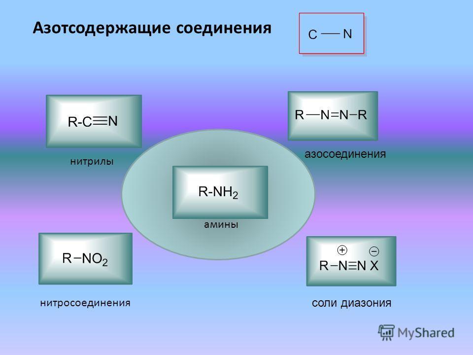 нитросоединения нитрилы азосоединения соли диазония амины