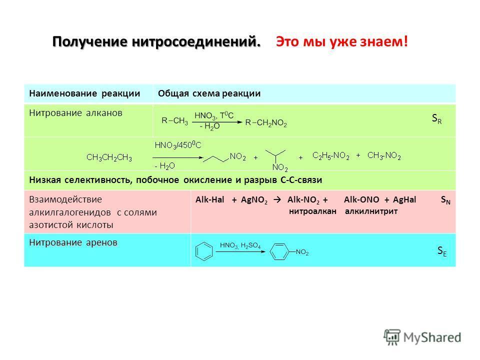 Наименование реакцииОбщая схема реакции Нитрование алканов Низкая селективность, побочное окисление и разрыв С-С-связи Взаимодействие алкилгалогенидов с солями азотистой кислоты Alk-Hal + AgNO 2 Alk-NO 2 + Alk-ONO + AgHal S N нитроалкан алкилнитрит Н
