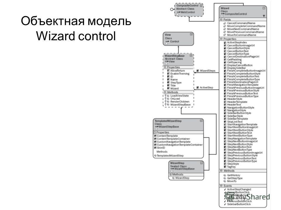 Объектная модель Wizard control