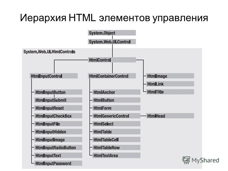Иерархия HTML элементов управления