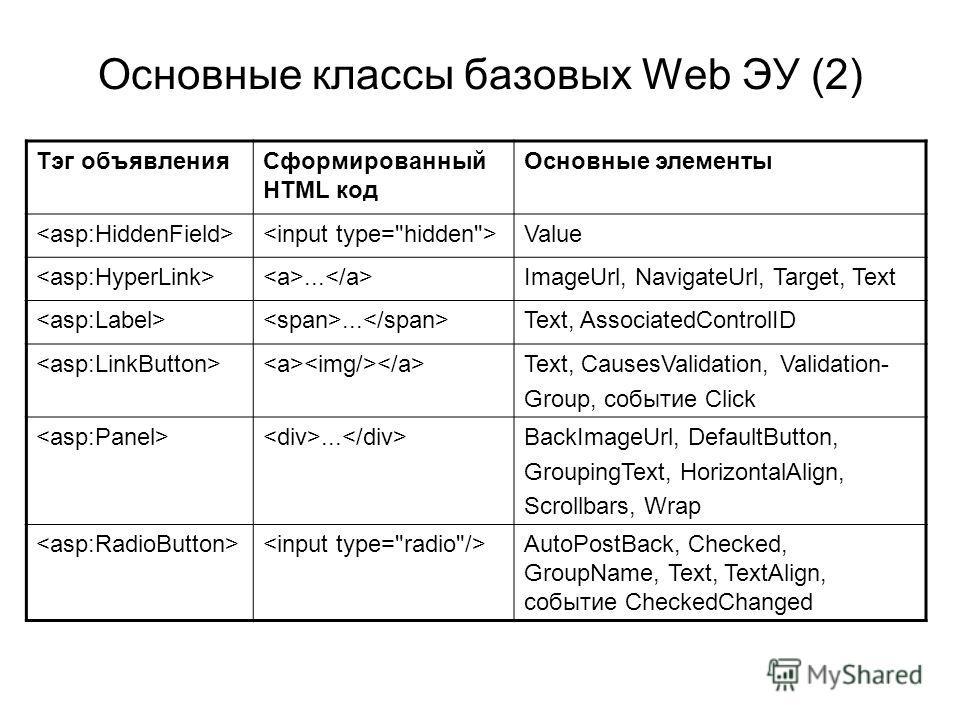 Основные классы базовых Web ЭУ (2) Тэг объявленияСформированный HTML код Основные элементы Value... ImageUrl, NavigateUrl, Target, Text... Text, AssociatedControlID Text, CausesValidation, Validation- Group, событие Click... BackImageUrl, DefaultButt