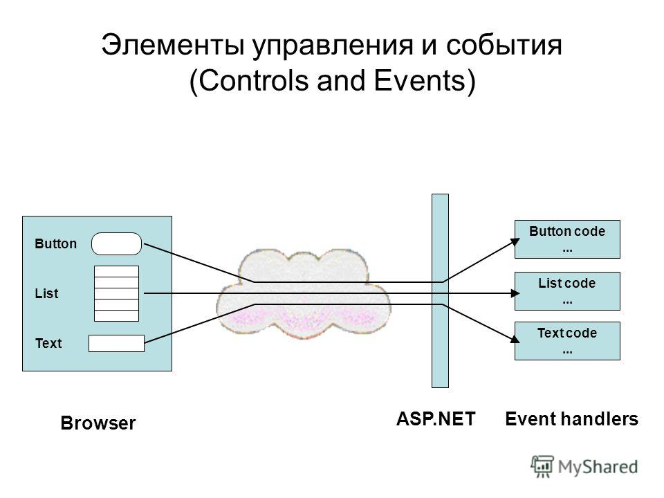 Элементы управления и события (Controls and Events) Button List Text Browser ASP.NET Button code... List code... Text code... Event handlers