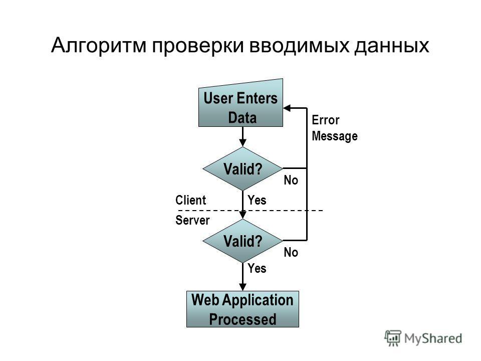 Алгоритм проверки вводимых данных Valid? User Enters Data No Yes Error Message Client Server Web Application Processed