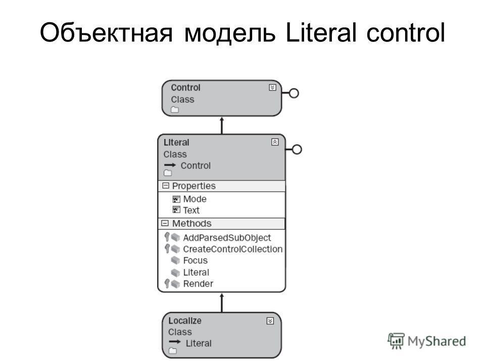 Объектная модель Literal control