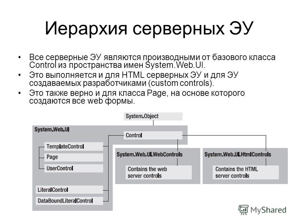 Иерархия серверных ЭУ Все серверные ЭУ являются производными от базового класса Control из пространства имен System.Web.UI. Это выполняется и для HTML серверных ЭУ и для ЭУ создаваемых разработчиками (custom controls). Это также верно и для класса Pa