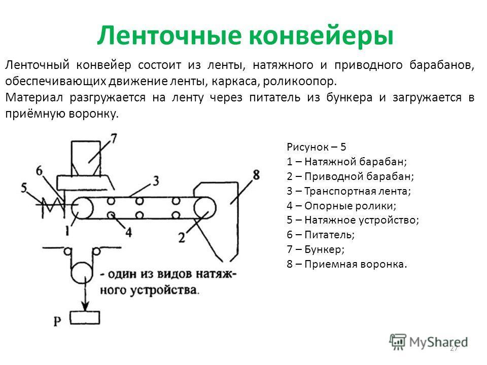 Ленточные конвейеры 27 Ленточный конвейер состоит из ленты, натяжного и приводного барабанов, обеспечивающих движение ленты, каркаса, роликоопор. Материал разгружается на ленту через питатель из бункера и загружается в приёмную воронку. Рисунок – 5 1
