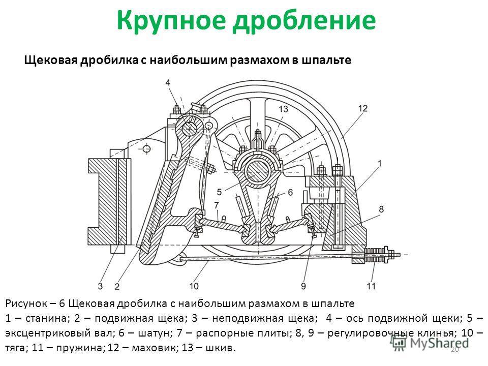 Крупное дробление 20 Щековая дробилка с наибольшим размахом в шпальте Рисунок – 6 Щековая дробилка с наибольшим размахом в шпальте 1 – станина; 2 – подвижная щека; 3 – неподвижная щека; 4 – ось подвижной щеки; 5 – эксцентриковый вал; 6 – шатун; 7 – р
