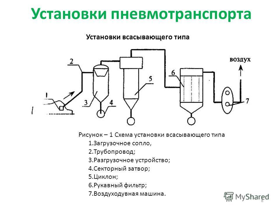 Установки пневмотранспорта 8 Установки всасывающего типа Рисунок – 1 Схема установки всасывающего типа 1.Загрузочное сопло, 2.Трубопровод; 3.Разгрузочное устройство; 4.Секторный затвор; 5.Циклон; 6.Рукавный фильтр; 7.Воздуходувная машина.