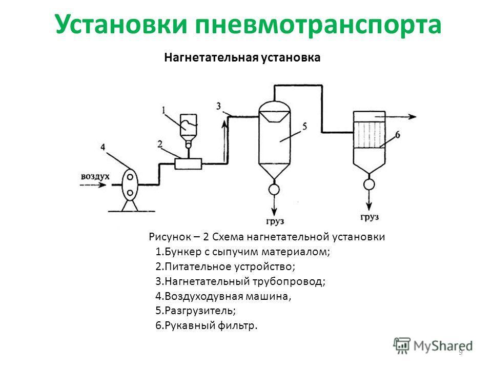 Установки пневмотранспорта 9