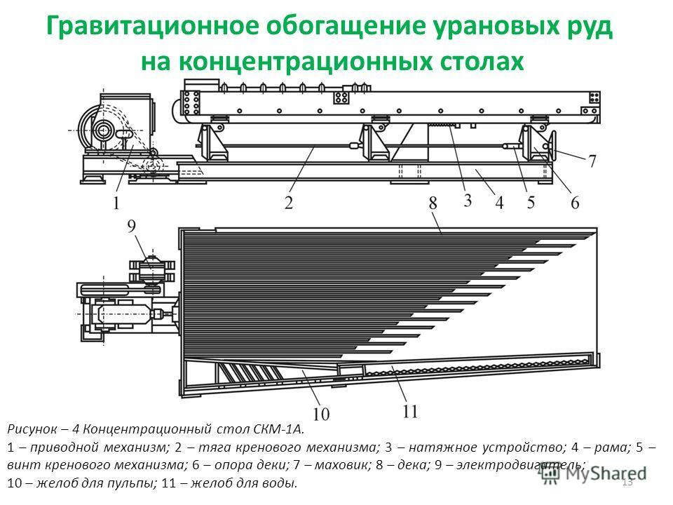 Гравитационное обогащение урановых руд на концентрационных столах 13 Рисунок – 4 Концентрационный стол СКМ-1А. 1 – приводной механизм; 2 – тяга кренового механизма; 3 – натяжное устройство; 4 – рама; 5 – винт кренового механизма; 6 – опора деки; 7 –