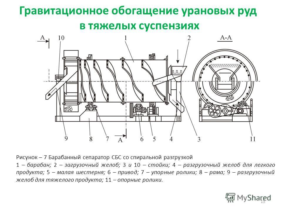 Гравитационное обогащение урановых руд в тяжелых суспензиях 15 Рисунок – 7 Барабанный сепаратор СБС со спиральной разгрузкой 1 – барабан; 2 – загрузочный желоб; 3 и 10 – стойки; 4 – разгрузочный желоб для легкого продукта; 5 – малая шестерня; 6 – при