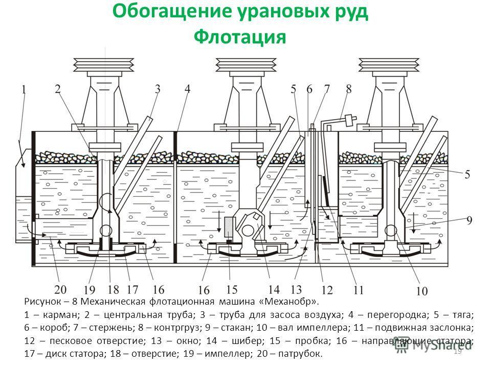 Обогащение урановых руд Флотация 19 Рисунок – 8 Механическая флотационная машина «Механобр». 1 – карман; 2 – центральная труба; 3 – труба для засоса воздуха; 4 – перегородка; 5 – тяга; 6 – короб; 7 – стержень; 8 – контргруз; 9 – стакан; 10 – вал импе