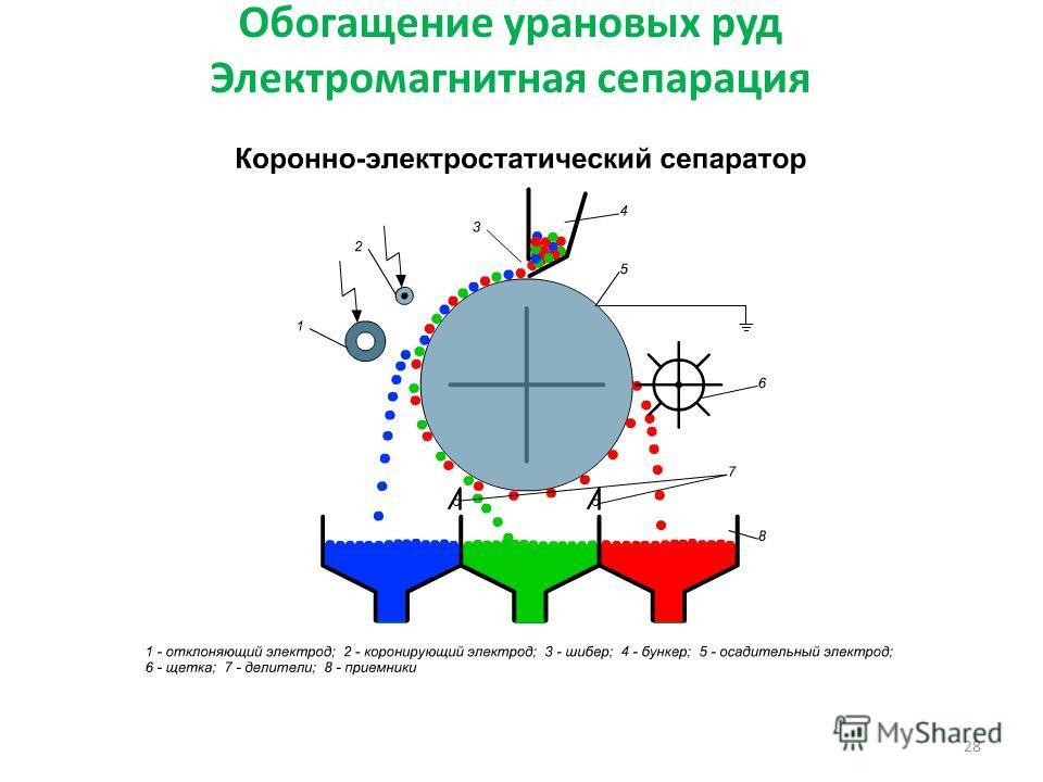Обогащение урановых руд Электромагнитная сепарация 28