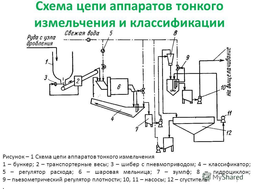 Схема цепи аппаратов тонкого