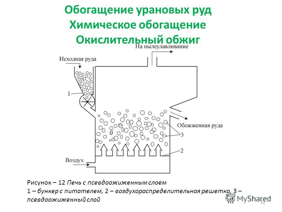 Обогащение урановых руд Химическое обогащение Окислительный обжиг 32 Рисунок – 12 Печь с псевдоожиженным cлоем 1 – бункер с питателем, 2 – воздухораспределительная решетка, 3 – псевдоожиженный слой