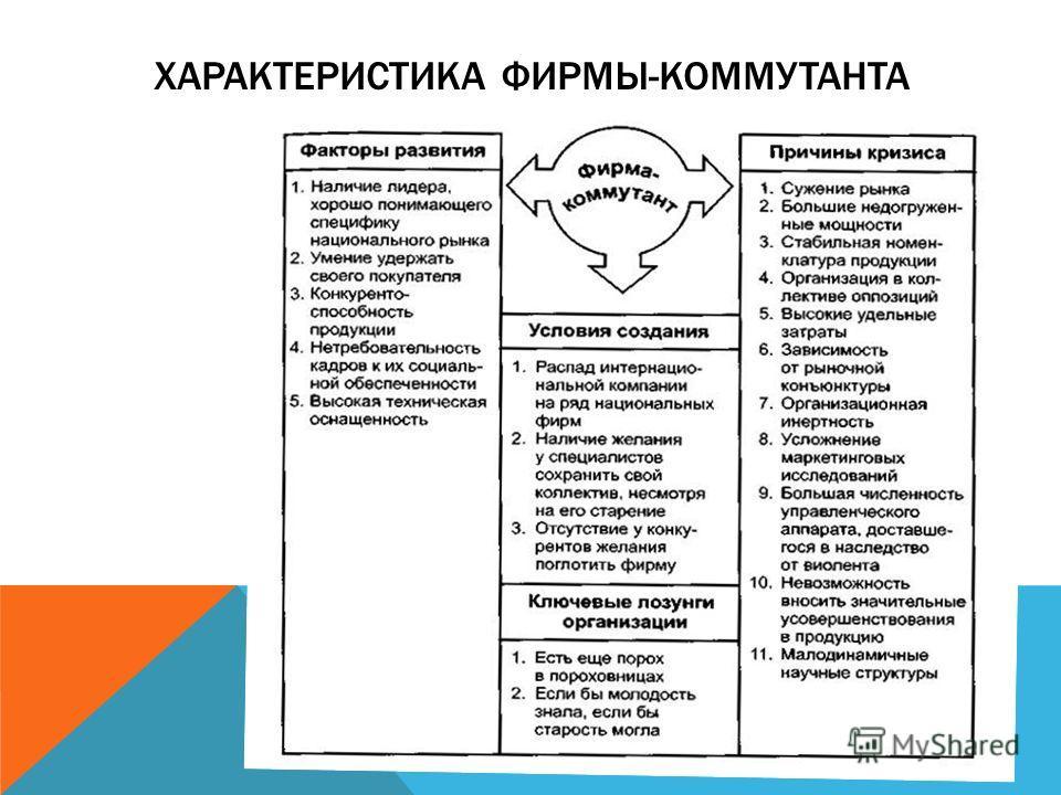 ХАРАКТЕРИСТИКА ФИРМЫ-КОММУТАНТА