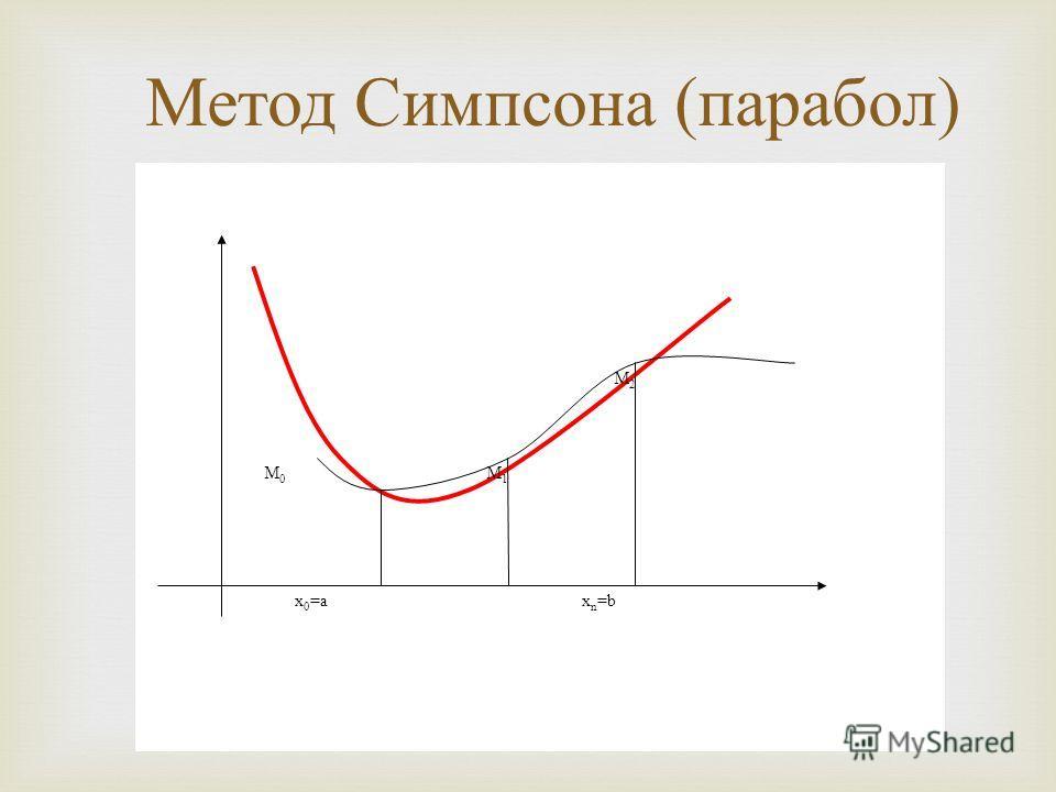 Метод Симпсона ( парабол ) M0M0 M1M1 M2M2 x 0 =ax n =b