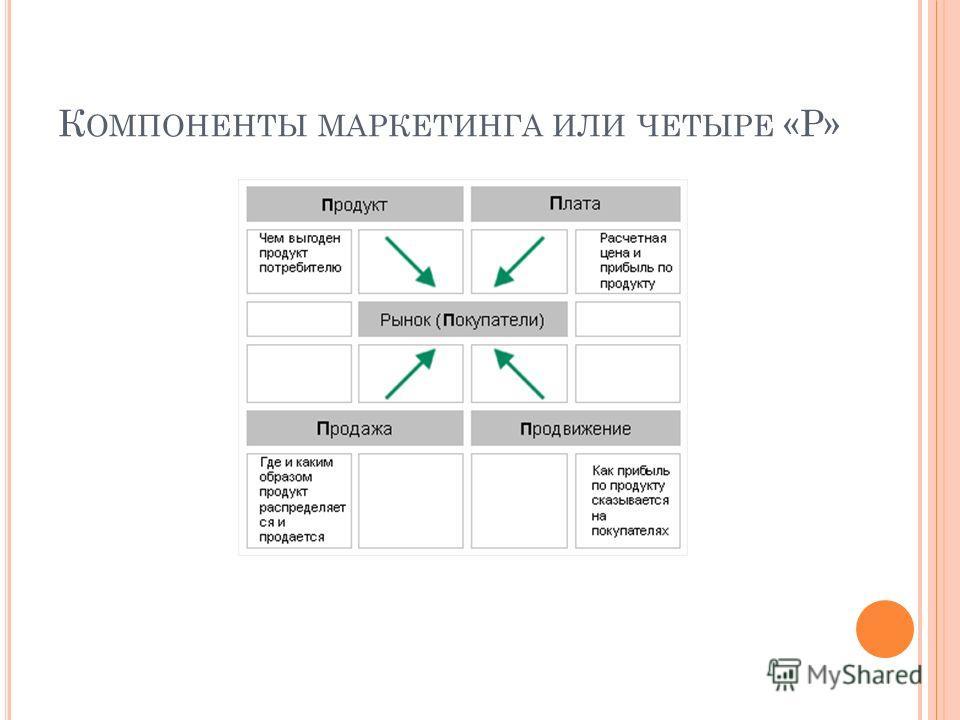 К ОМПОНЕНТЫ МАРКЕТИНГА ИЛИ ЧЕТЫРЕ «Р»