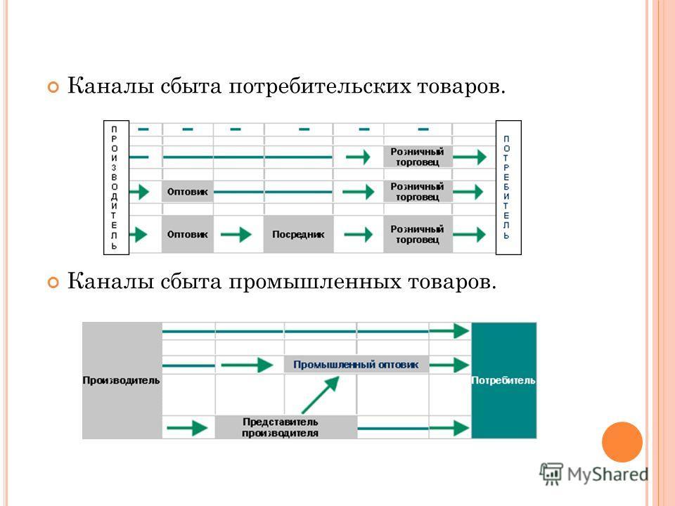 Каналы сбыта потребительских товаров. Каналы сбыта промышленных товаров.
