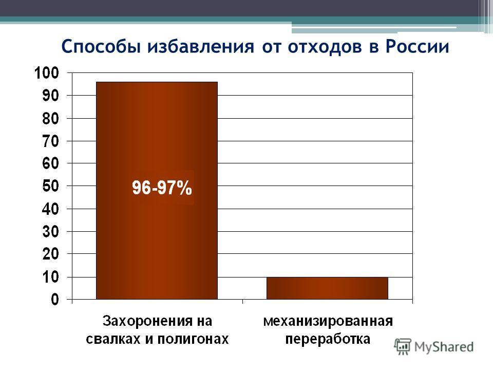 Способы избавления от отходов в России 3-4%