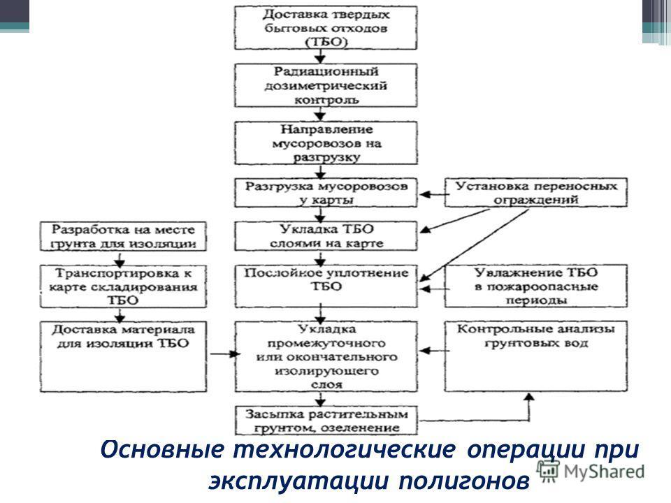 Основные технологические операции при эксплуатации полигонов