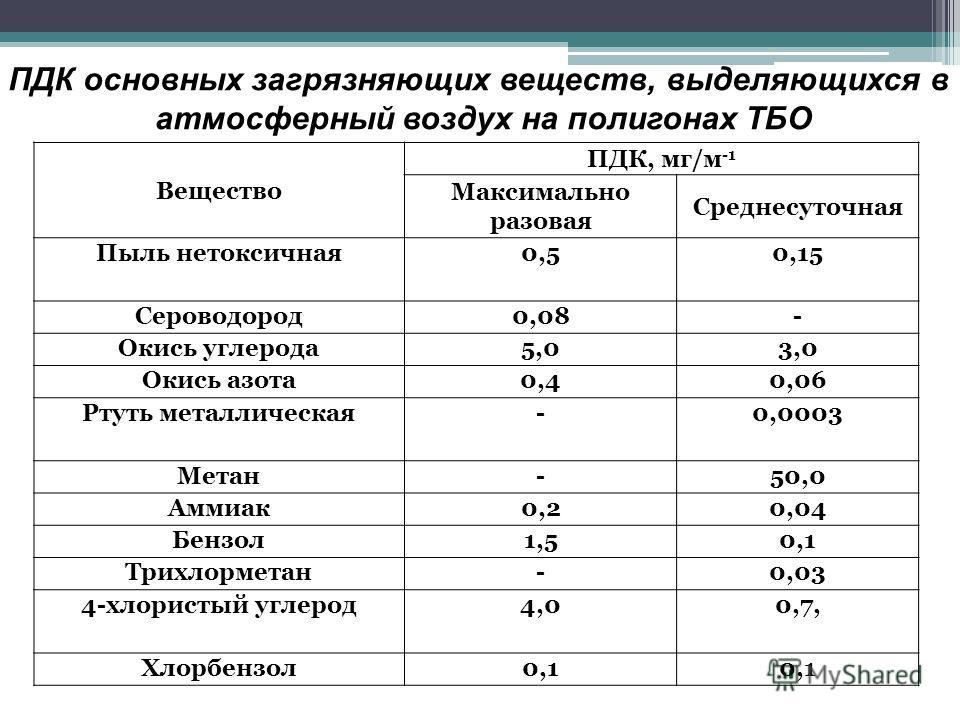 Вещество ПДК, мг/м -1 Максимально разовая Среднесуточная Пыль нетоксичная0,50,15 Сероводород0,08- Окись углерода5,03,0 Окись азота0,40,06 Ртуть металлическая-0,0003 Метан-50,0 Аммиак0,20,04 Бензол1,50,1 Трихлорметан-0,03 4-хлористый углерод4,00,7, Хл