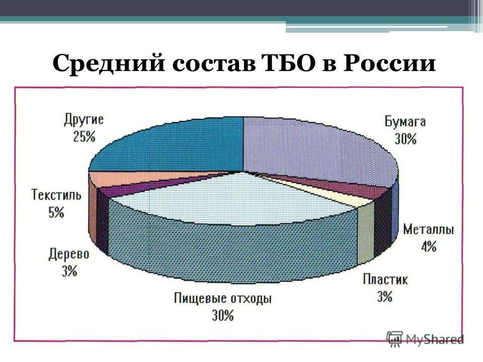 Средний состав ТБО в России