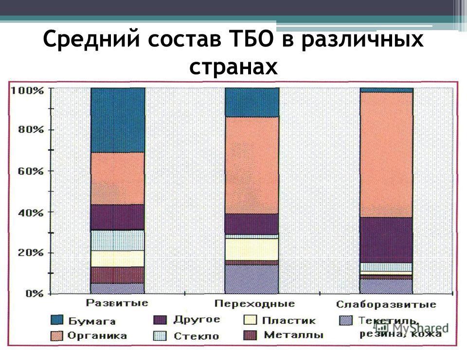 Средний состав ТБО в различных странах