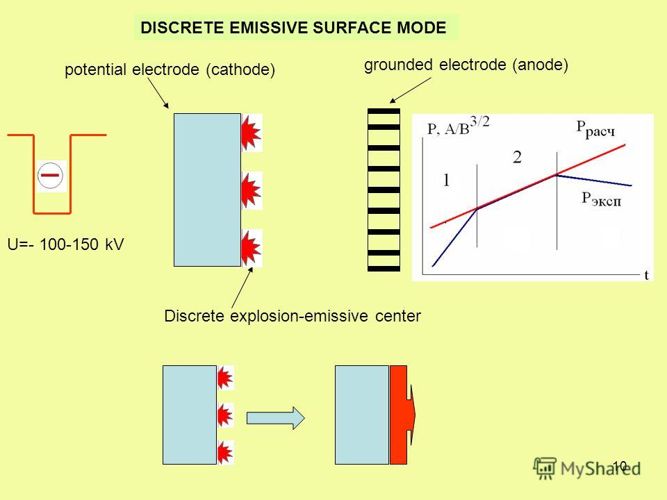 10 DISCRETE EMISSIVE SURFACE MODE grounded electrode (anode) potential electrode (cathode) Discrete explosion-emissive center U=- 100-150 kV