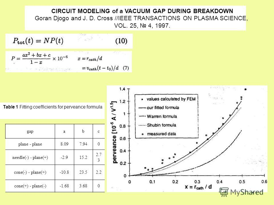 27 CIRCUIT MODELING of a VACUUM GAP DURING BREAKDOWN Goran Djogo and J. D. Cross //IEEE TRANSACTIONS ON PLASMA SCIENCE, VOL. 25, 4, 1997. Table 1 Fitting coefficients for perveance formula gapabс plane - plane8.097.940 needle(-) - plane(+)-2.915.2 2.